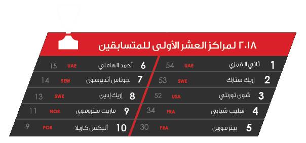 F1 participants- ARABIC.png